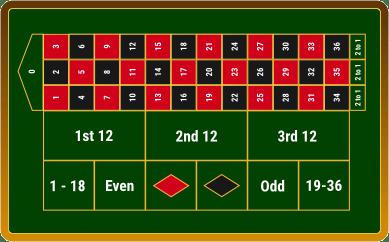 Roulette Regeln 150461