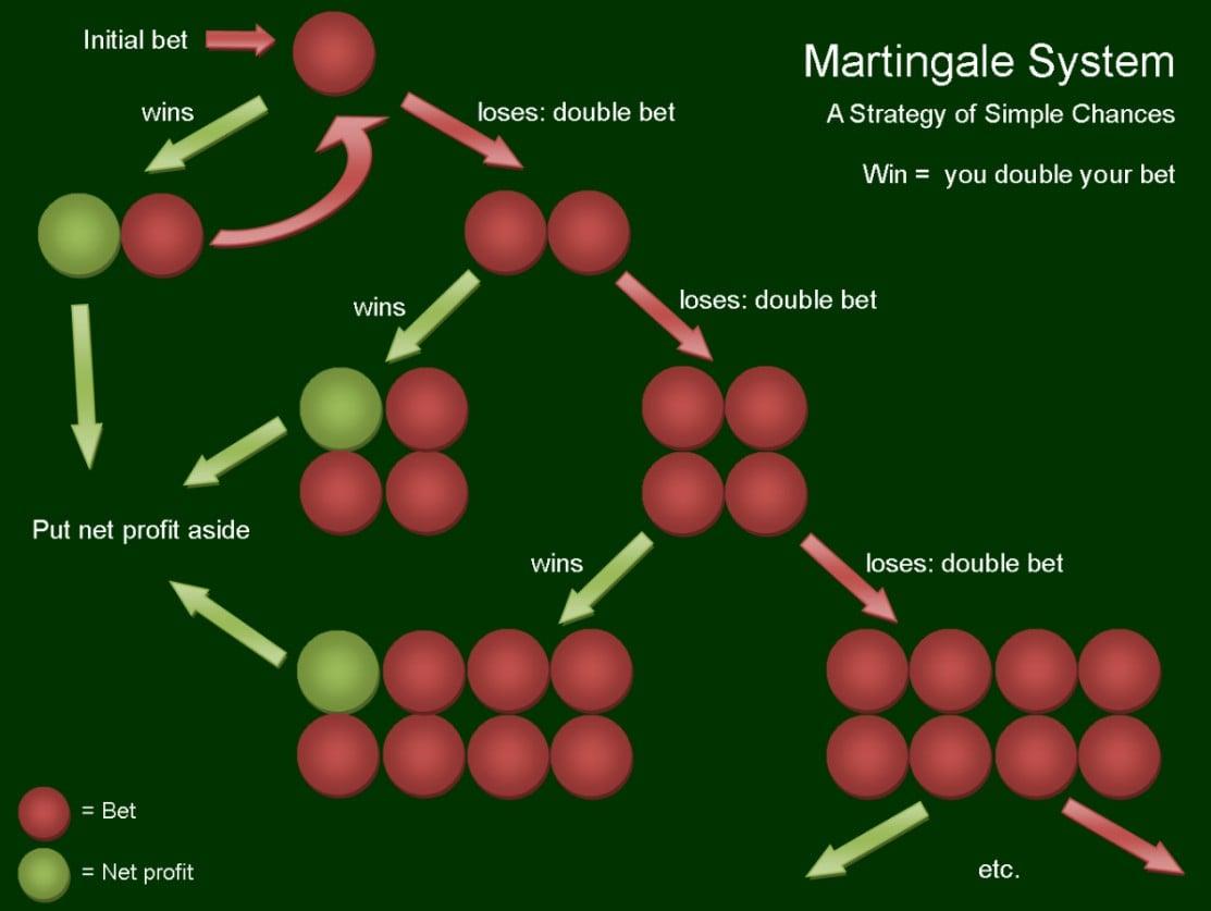 Martingale Strategie 634755