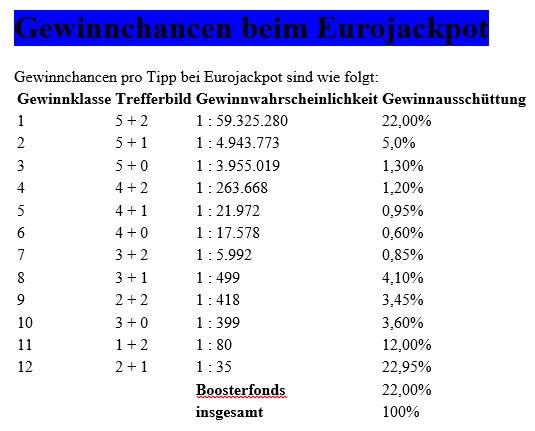 Lotterien In Deutschland 401929