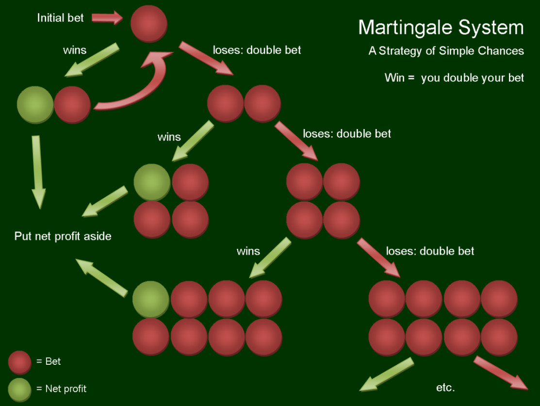 Martingale System 767467