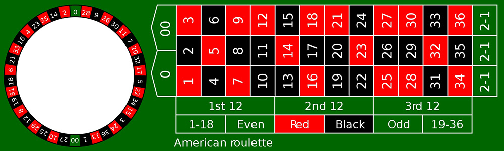 Amerikanisches Roulette Strategie 209765