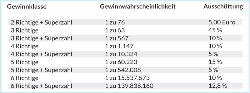 Lotto Glück 114283