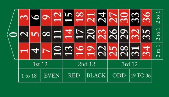 Roulette Rot Schwarz 773069