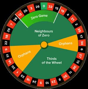 Europäisches Roulette 555821