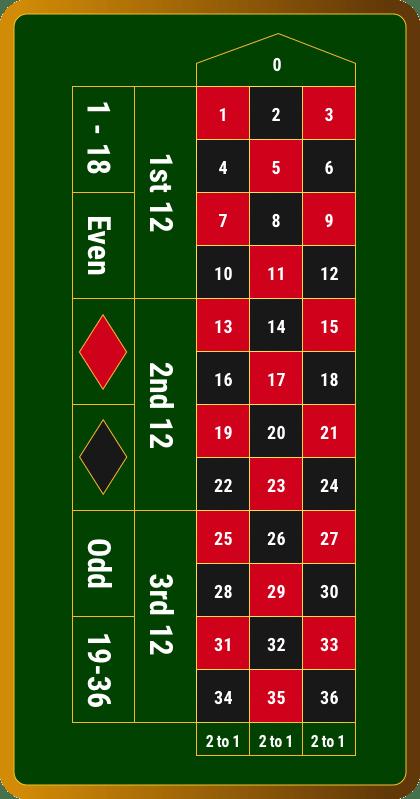 Roulette online Regeln 60964