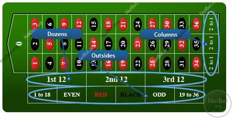 Beste Roulette Strategien 244777