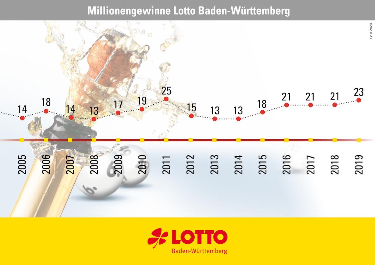 Pokerturniere NRW 2020 435628