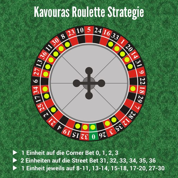 Roulette Zero 889817